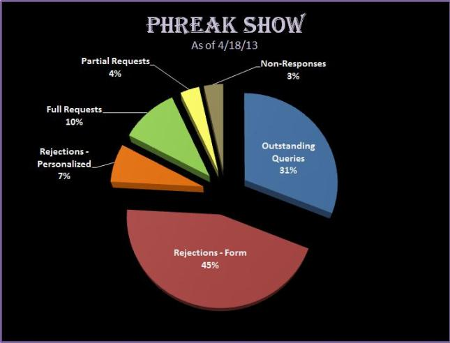 PhreakShowSubmissionsChart